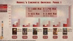 Marvel Cinematic Universe Phase 1 Info Grafik - Alle Marvel Filme der Phase 1 in der Reihenfolge