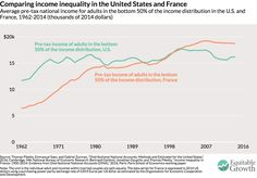Desigualdad USA vs Francia: No growth for bottom 50% incomes in the US since 1980. In France: +32%, despite same trends in trade, technology--& that's before transfers!