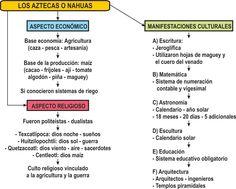 JUVENTUS - Historia, Geografía y Economía 2do. Secundaria: Complemento Mapa Conceptual Aztecas o Nahuas