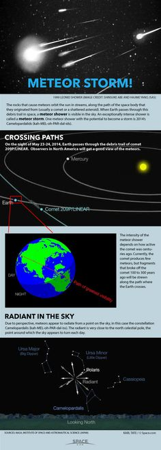 Diagrams show the Camelopardalids meteor shower.  Meteor Storms: How Supersized Displays of 'Shooting Stars' Work (Infographics)