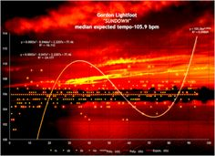 Gordon-Lightfoot-Sundown-used-towel-harmonic-tempo-map-040998