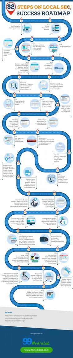 32-Step Success Roadmap For Local SEO