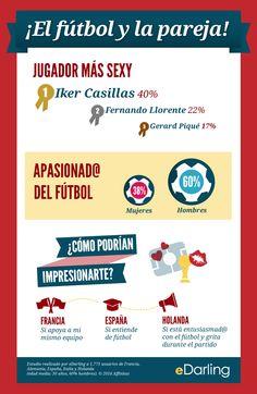 Infografía: ¡El fútbol y la pareja! - Jugador más sexy - Apasionad@  del fútbol  - Estudio realizado por eDarling a 1.773 usuarios de Francia,  Alemania, España, Italia y Holanda  (edad media: 30 años, 60% hombres). © 2014 Affinitas