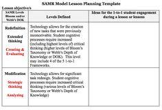 SAMR Model Lesson Planning Template: https://sites.google.com/site/laptopsandlearning/21st-century-teaching-learning/levels-of-implementation