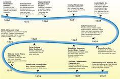 History of water in california milestones in california s state history of water in california milestones in california s state water project things to wear pinterest history timeline teaching social studies and urtaz Gallery