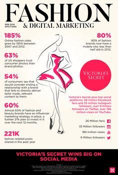 Digitales Marketing im Fashionbereich