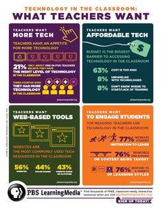 What teachers want from technology