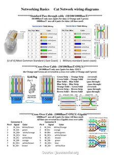 10 / 100 / 1000 Mbit RJ45 wiring diagram and