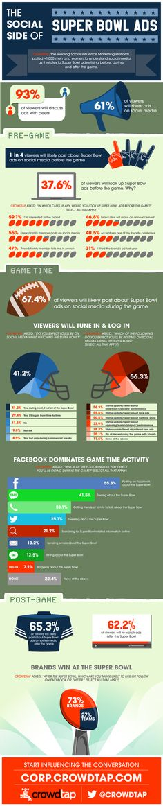 """The """"Social Side of Super Bowl Ads"""" infographic from @Crowdtap http://brinx.it/wq2"""
