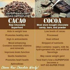 Choose your chocolate wisely! Raw cacao is where it's at! Health Facts, Health And Nutrition, Health Tips, Health Benefits, Cacao Benefits, Health Articles, Health Care, Raw For Beauty, Raw Cacao