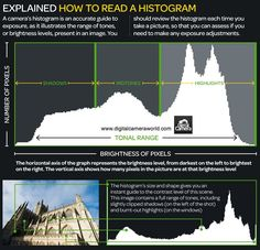 how-to-read-a-histogram-photography Learn Tips And Tricks From The Best Photography Cheat Sheets Photography Cheat Sheets, Photography Basics, Photography Lessons, Free Photography, Photoshop Photography, Photography Tutorials, Digital Photography, Amazing Photography, Improve Photography
