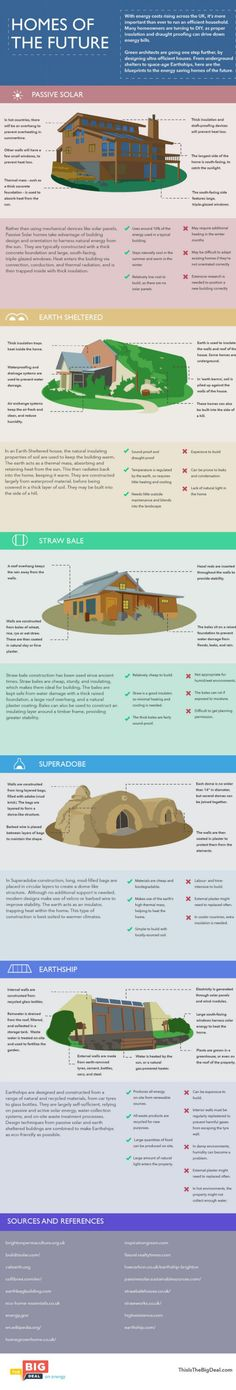 Eco-Homes from the Future!