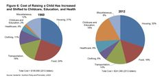 https://www.upworthy.com/if-youre-thinking-of-having-kids-anytime-ever-this-pie-chart-might-make-you-stop-and-go-wtf