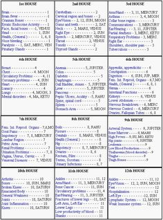 vedic medical astrology - Google Search