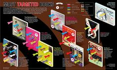 Most Targeted Books [infographic]