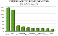 Gráfico das maiores populações