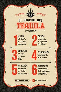 Conoce el #proceso del #tequila