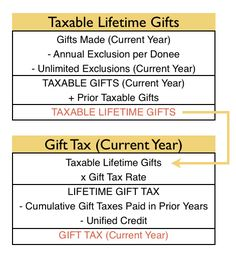 cpa exam-reg-gift tax