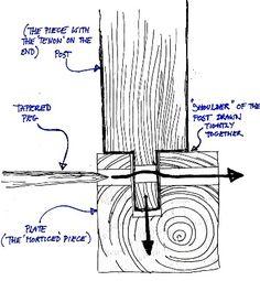 timber framing joints - Google keresés