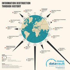 Information Destruction Through History Infographic - Global Data Vault Information Literacy, Information Design, Information Graphics, Information Technology, Infographic Examples, Library Of Alexandria, Classroom Images, Library Inspiration, Instructional Design