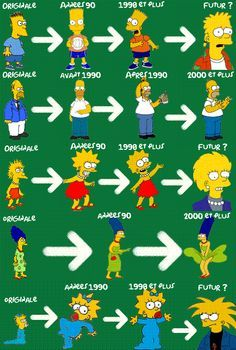 Evolution of The Simpsons
