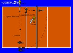 This volleyball drill will practice defensive movements and transition into hitting from defensive movements.