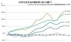 非常に正確に認識されているようでしたので、改めて紹介し、グラフはブクマに入れておきました。投稿者、荒木さんのコメントはコメンター名を省略してあります。 それにしてもマスゴミや「知識人」はどこを見てらっしゃるのやら。 荒木 ゆかり @yukari_chan1969 「もう日本は先進国で、過去に経済成長し尽くしたからこれ以上の成長は望めない」という考え方がありますが、本当に先進国は経済成長しないのかグラフを作ってみました。そうしたら見事に日本だけが置いて行かれていました。皆様これが自民党政治20年の成果です。経済は自民にやらせちゃダメ。