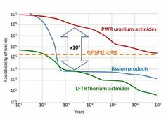 Figure 3. A LFTR produces much less long-lived waste than PWRs. (Adapted from Sylvan David et al, Revisiting the thorium-uranium nuclear fuel cycle, Europhysics news, 38(2), p 25.)