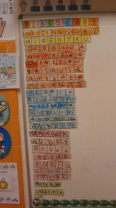 Durante los dos primeros trimestres del curso hemos trabajado la lectoescritura a través del PROYECTO DEL NOMBRE . Hemos conocido todas las ... Material Didático, Preschool Classroom, Ideas Para, Montessori, Alphabet, Language, Teaching, Writing, Education
