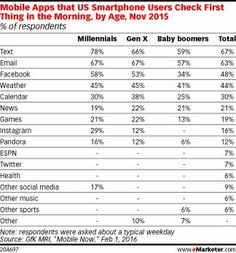 8ee87d1738407981270761e9dff3e455--morning-routines-mobile-marketing.jpg (324×348)