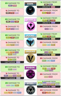 Pokémon Go - Pokemon Type Strength and Weakness Chart