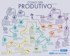 Imagem do dia: Infográfico de como ser produtivo