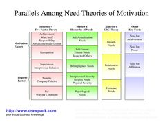 Organisational behaviour motivational theory