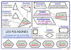 Les polygones ♦ Fiche MÉMO Honey Lime Chicken, Activities For Kids, Education, Childhood, French Tips, Xmas, Cue Cards, Maths Tricks, Classroom