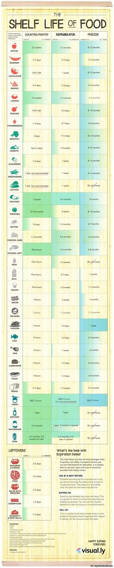 Foods unopened, uncut or uncooked - unless stated otherwise - and their shelf life in the pantry, refrigerator and freezer. via topoftheline99.com