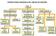 Resultado de imagen de esquema de gobierno español 2017 Anatomy, Periodic Table, Health Fitness, Study, The Unit, Education, Reading, Blog, Spanish