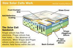 How #solar cells work.