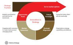 strategy innovation - Google-haku Innovation, Investing, Organization, Marketing, Google, Getting Organized, Organisation, Tejidos