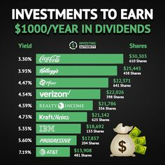 Investing Money, Saving Money, Stock Investing, Dividend Investing, Investment Tips, Financial Tips, Personal Finance, How To Get Money, Money Management