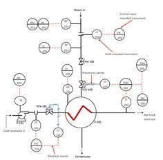 Piping & Instrumentation Diagram, P&ID « Process Flow
