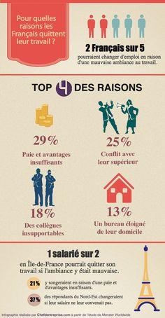 Pour quelles raisons les Français quittent leur travail ? #RH #Management #Salaire #Paie #Rémunération