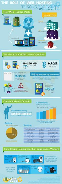 The Role of Web Hosting to your Website [Infographics] ~ CoDer Desire