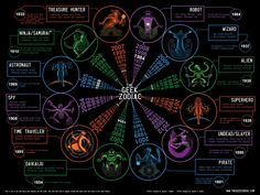 What's your geek zodiac sign? (I'm daikaiju)