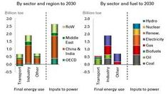 http://www.bp.com/liveassets/bp_internet/china/bpchina_english/STAGING/local_assets/downloads_pdfs/BP_World_Energy_Outlook_booklet_EN_2013.pdf This presentation contains forward-looking statements, particularly those regarding global economic growth, population growth, energy consumption,  Related http://online.wsj.com/community/groups/bp-holdings-barcelona-1717/topics/global-bp-holdings
