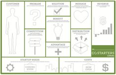 Inspired by The Business Model Canvas, the CO.STARTERS Canvas provides an intuitive visual map to help participants understand, organize and test their business ideas. Business Analyst, Business Entrepreneur, Business Education, Visual Map, Business Model Canvas, Innovation Strategy, Business Planning, Business Ideas, Strategy Business