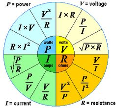 This is the power law: the equations that tell you what your value of electrical power is. Carry this chart with you and you can always figure out the power consumption of your electronics and electricals :) Voila! Electronic Engineering, Mechanical Engineering, Electrical Engineering, Engineering Technology, Power Engineering, Technology Hacks, Chemical Engineering, Physics Formulas, Physics And Mathematics