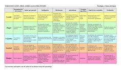 Cuadro comparativo de las teorías de aprendizaje