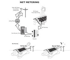Net Metering #Solar #Power #Energy Once you become an energy provider, you must enter into a metering agreement with your current utility provider. This agreement will give the utility provider the ability to monitor you and if ever there is a problem or they are working on the lines, they can send someone out to shut down your feed to the grid.