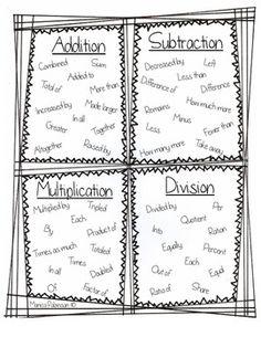 Signal words for student math journals/interactive notebooks~worked for me! Interactive Math Journals, Math Notebooks, Maths Journals, Fourth Grade Math, Second Grade Math, Third Grade, Math Strategies, Math Resources, Math Activities