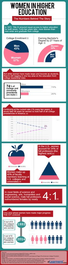 Women in Higher Education #infographic #Education #Women